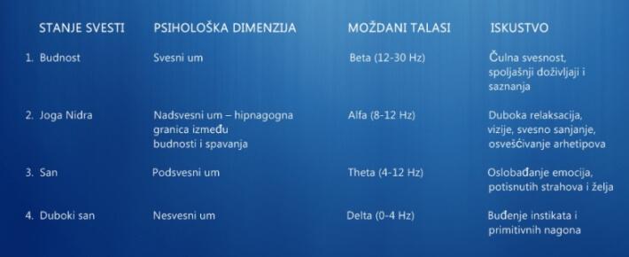 joga-nidra-tabela-manja